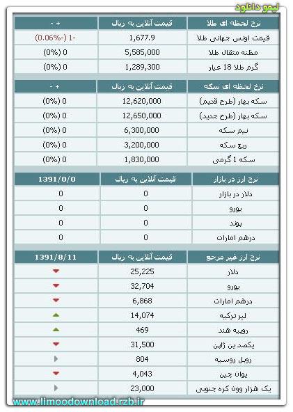 قیمت طلا و سکه و نرخ ارز ۱۳ آبان ۹۱