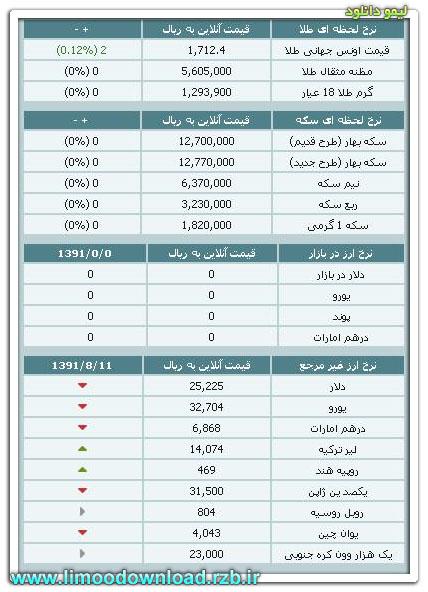 قیمت طلا و سکه و نرخ ارز 12 آبان ۹۱