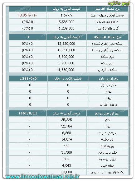 قیمت طلا و سکه و نرخ ارز ۱۴ آبان ۹۱